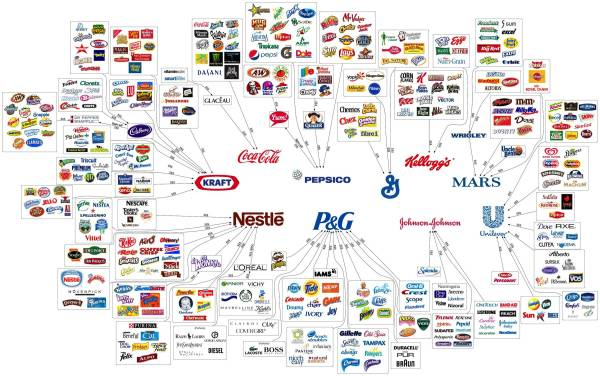 inforgraphic which major food companies own which food brands